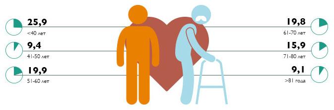 Распределение больных с инфарктом миокарда  по возрастам в 2013 году в России (%)